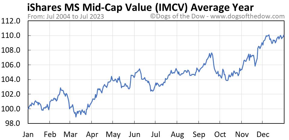 IMCV average year chart