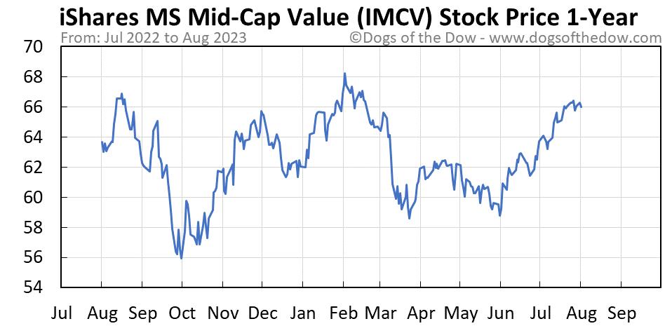 IMCV 1-year stock price chart