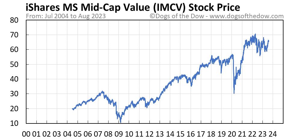 IMCV stock price chart
