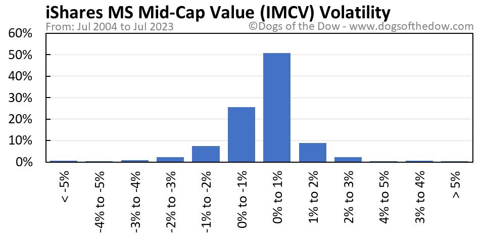 IMCV volatility chart