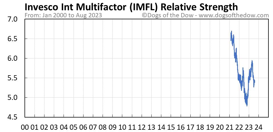 IMFL relative strength chart