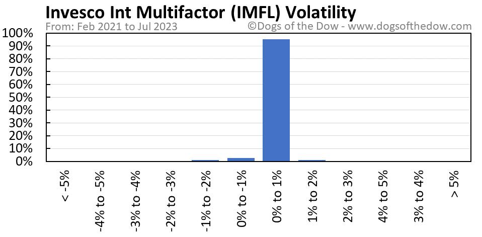 IMFL volatility chart