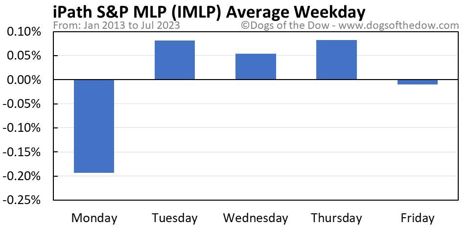 IMLP average weekday chart