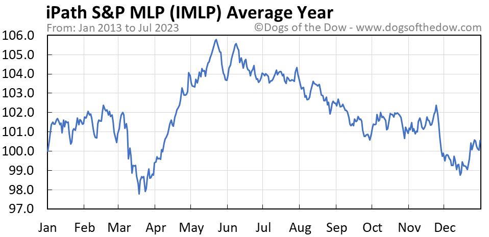 IMLP average year chart
