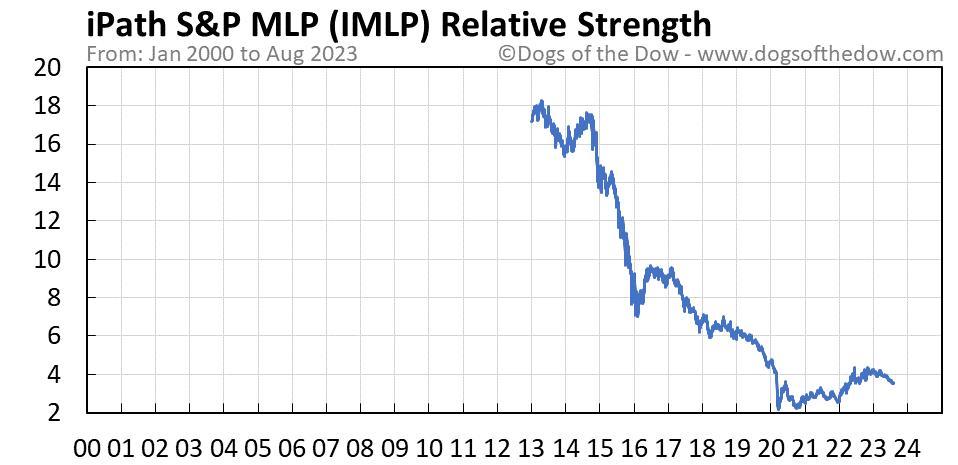 IMLP relative strength chart