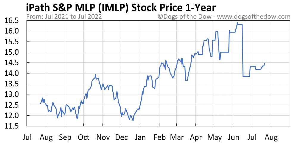 IMLP 1-year stock price chart