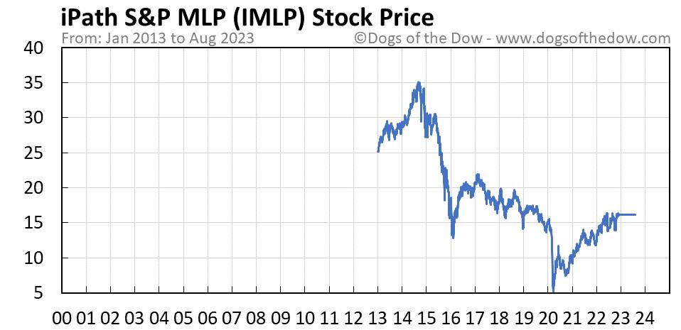 IMLP stock price chart