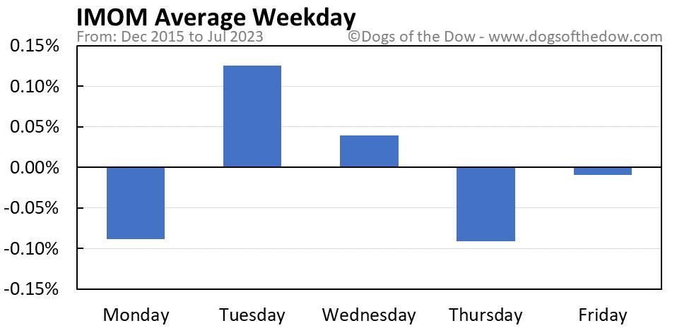 IMOM average weekday chart