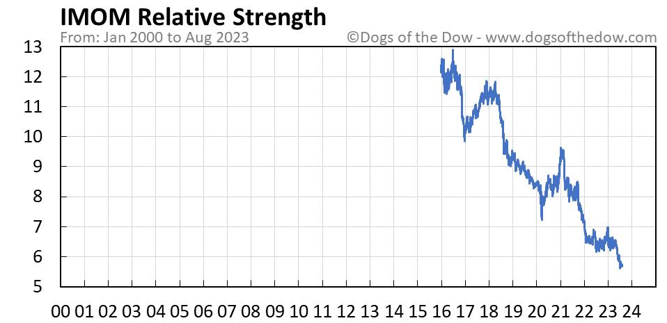 IMOM relative strength chart