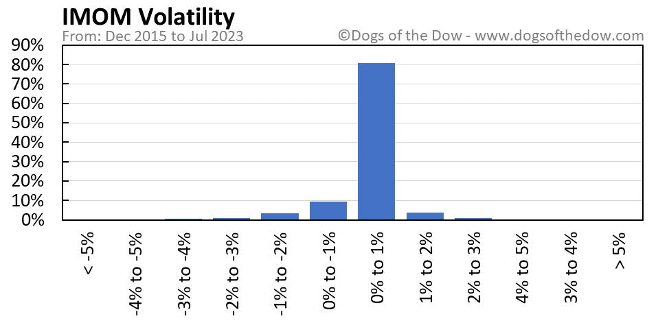 IMOM volatility chart