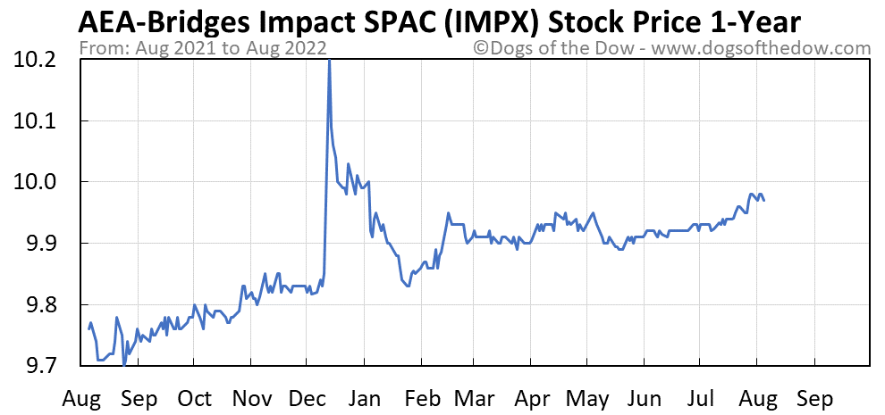 IMPX 1-year stock price chart