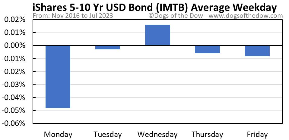 IMTB average weekday chart