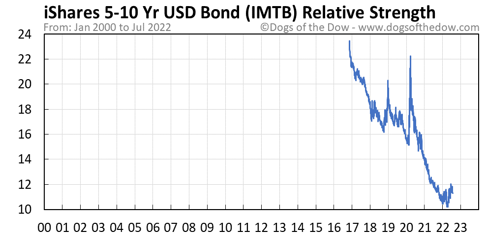 IMTB relative strength chart