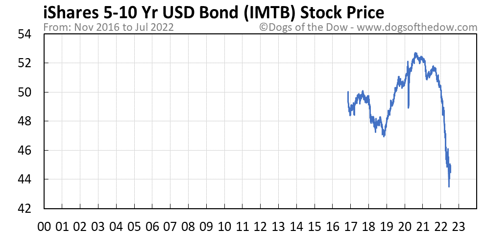 IMTB stock price chart