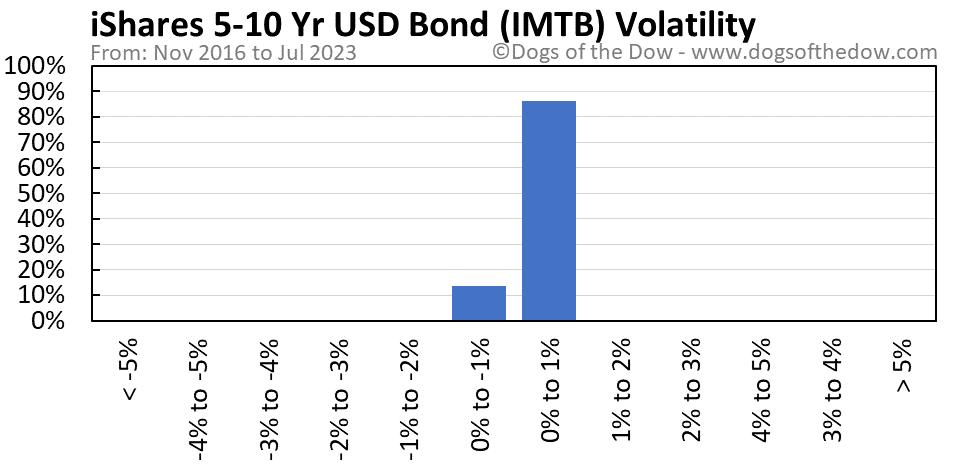 IMTB volatility chart