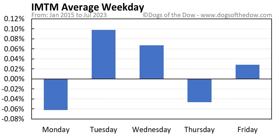 IMTM average weekday chart