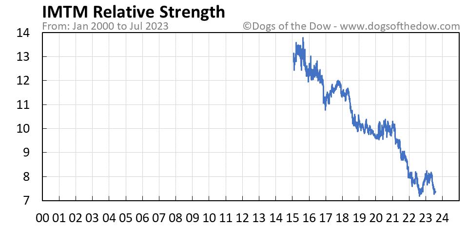 IMTM relative strength chart