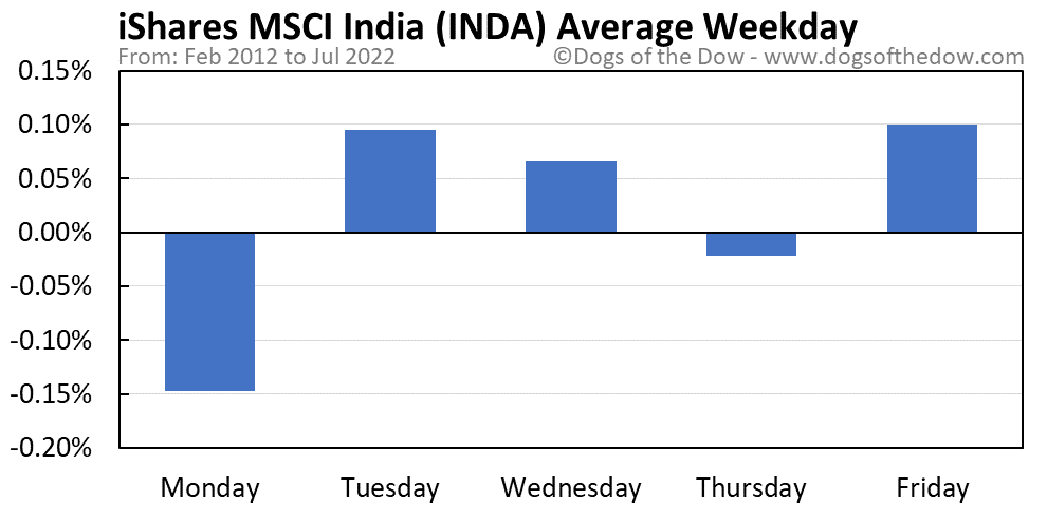 INDA average weekday chart