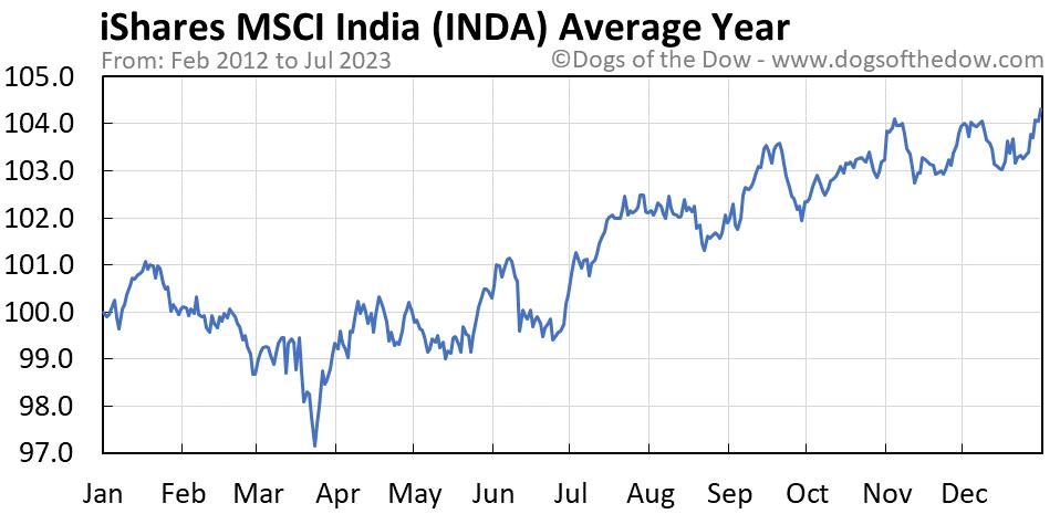 INDA average year chart