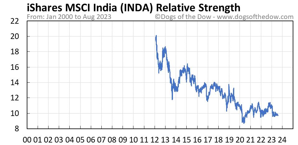INDA relative strength chart
