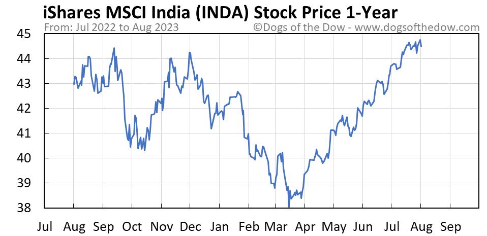 INDA 1-year stock price chart