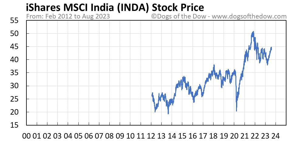 INDA stock price chart