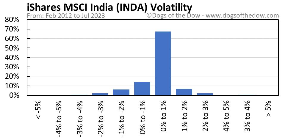 INDA volatility chart