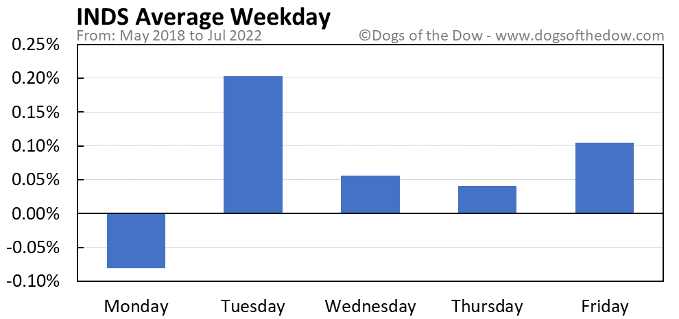 INDS average weekday chart