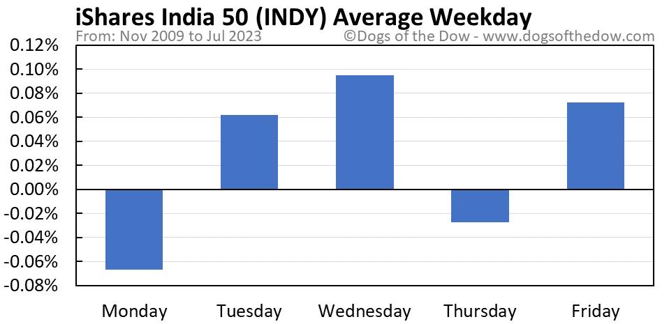 INDY average weekday chart