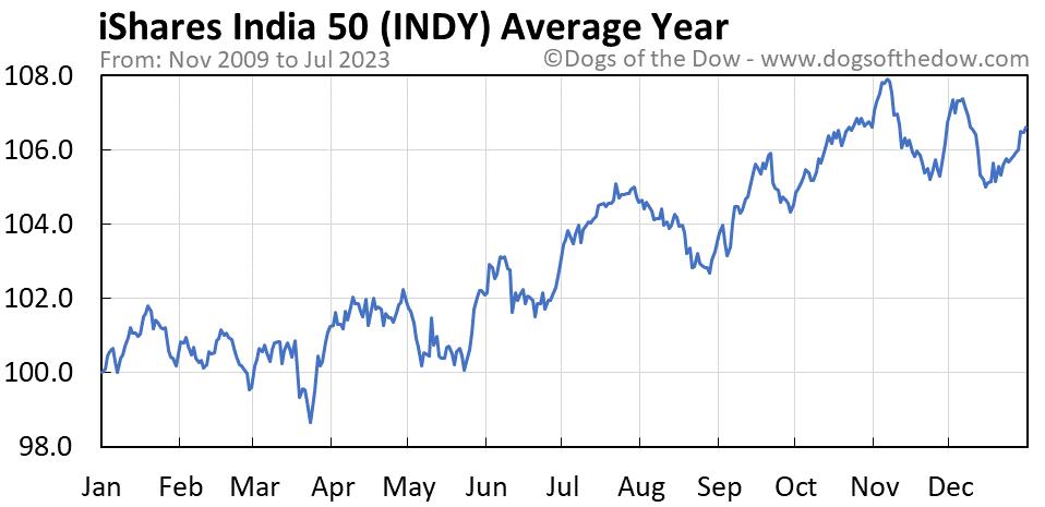 INDY average year chart