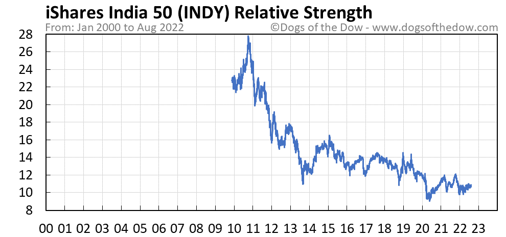 INDY relative strength chart