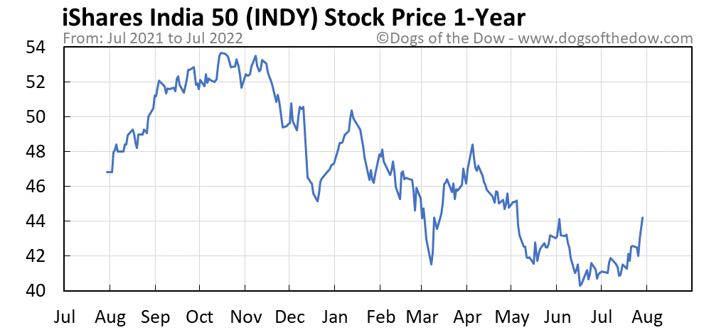 INDY 1-year stock price chart