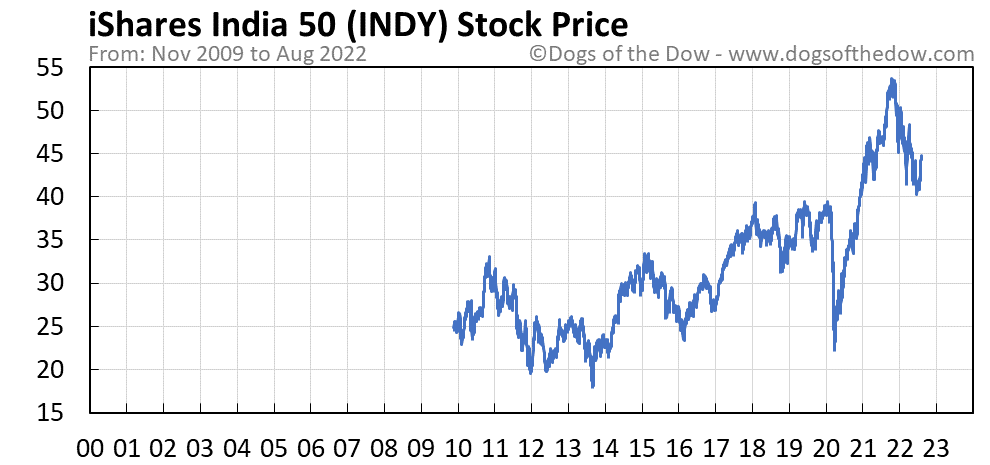 INDY stock price chart