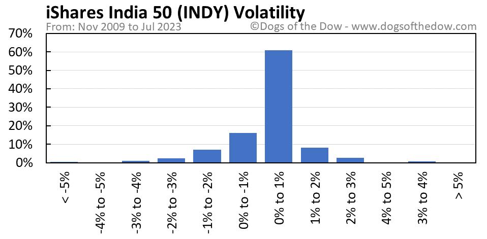 INDY volatility chart