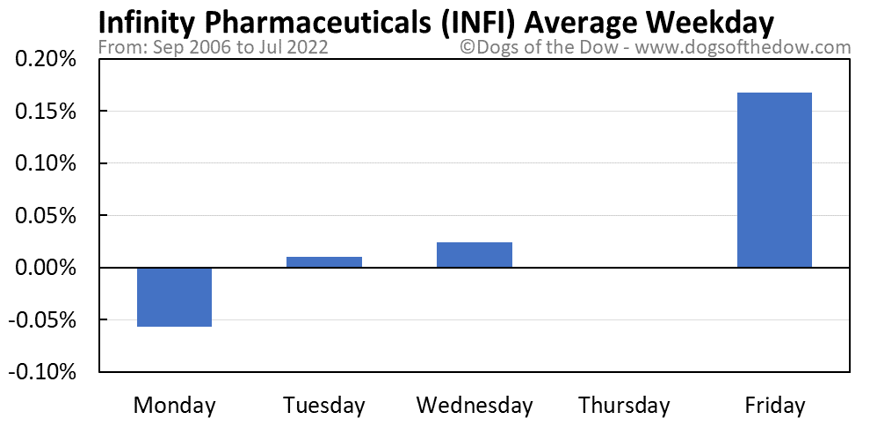 INFI average weekday chart