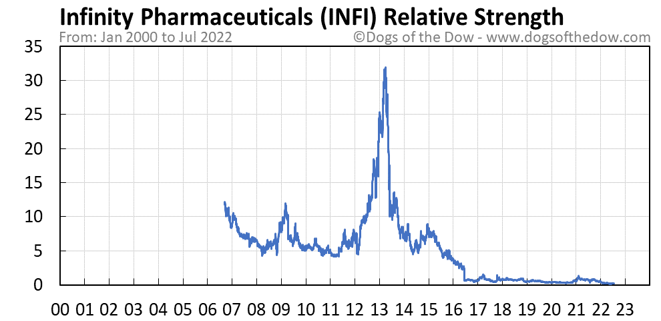 INFI relative strength chart
