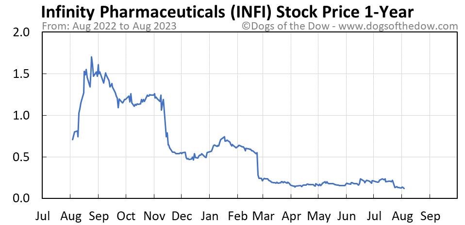 INFI 1-year stock price chart