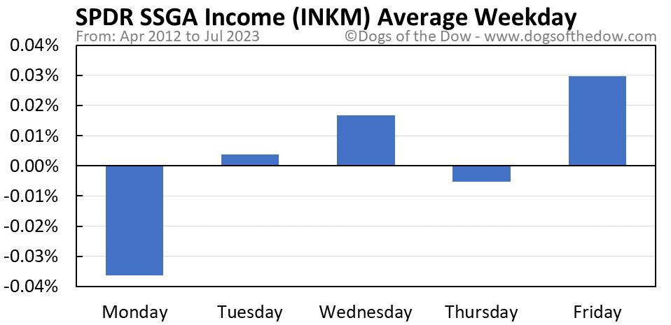 INKM average weekday chart