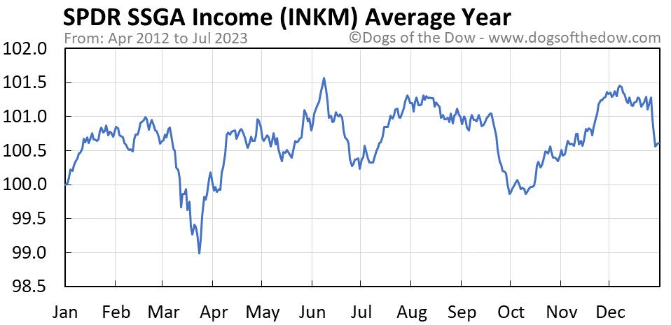 INKM average year chart