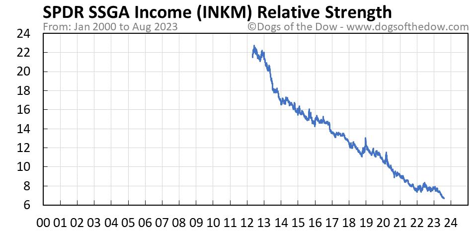 INKM relative strength chart