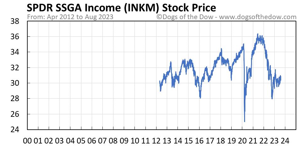 INKM stock price chart