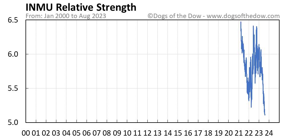 INMU relative strength chart