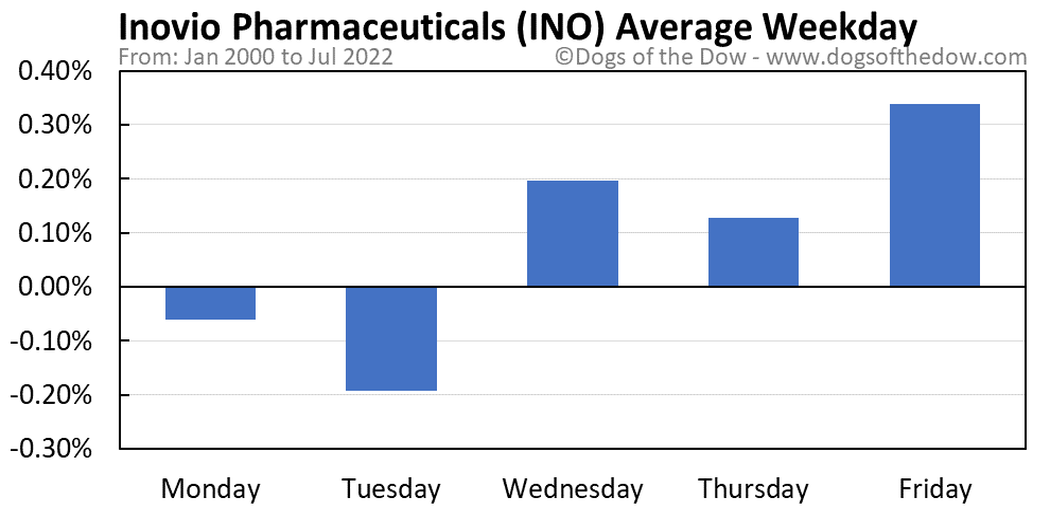 INO average weekday chart