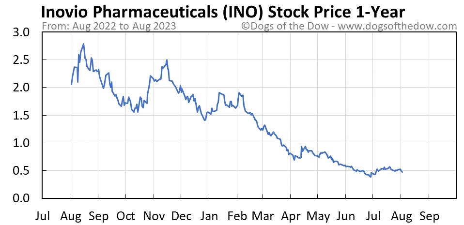 INO 1-year stock price chart