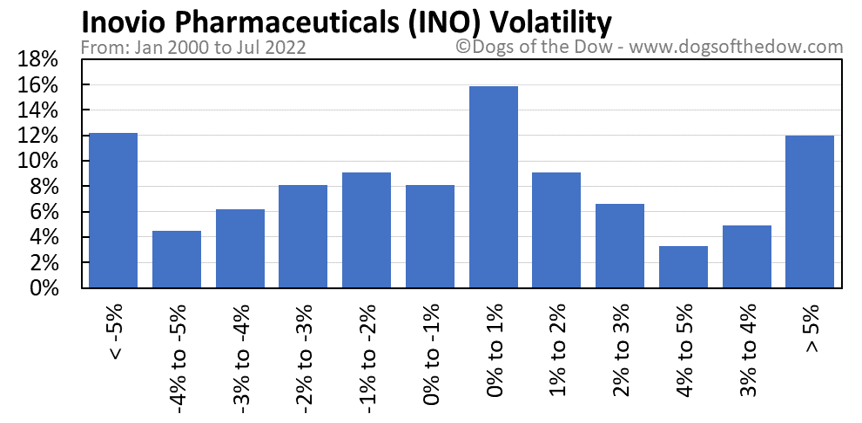 INO volatility chart