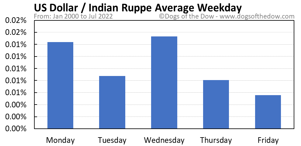 US Dollar vs Indian Rupee average weekday chart