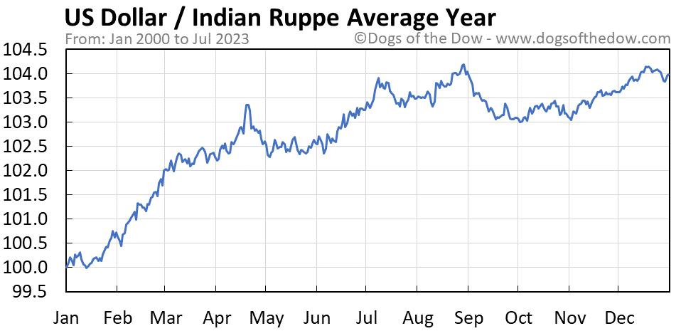 US Dollar vs Indian Rupee average year chart
