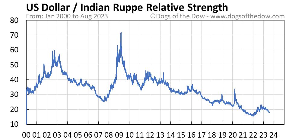 US Dollar vs Indian Rupee relative strength chart