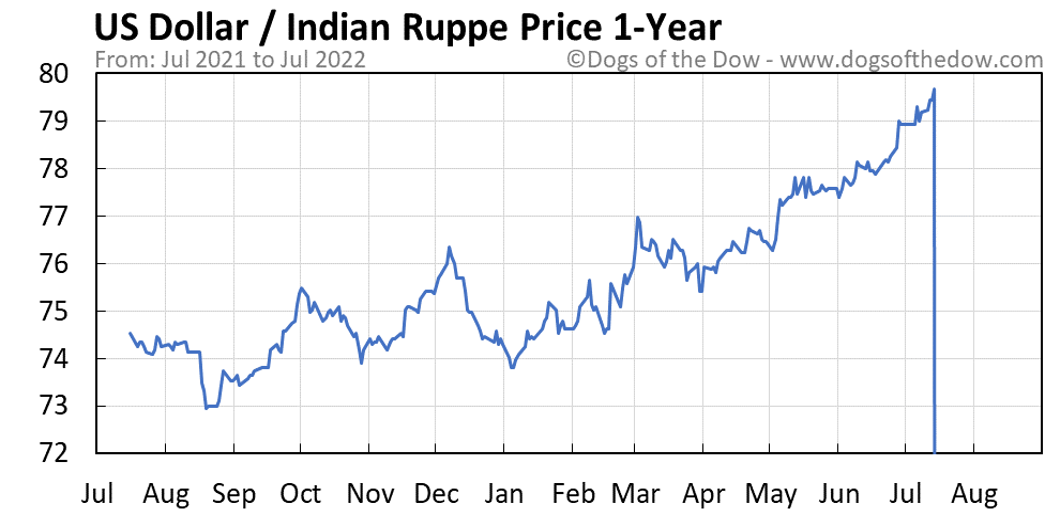 US Dollar vs Indian Rupee 1-year stock price chart