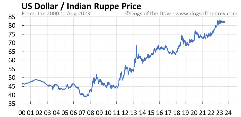 US Dollar vs Indian Rupee stock price chart